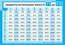 Марков В.В., Латчук В.Н., Маслов А.Г. - Квадраты натуральных чисел от 11 до 99 (1) обложка книги