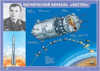"""Космический корабль """"Восток"""".(1) Ушаков М.А., Ушаков К.М."""