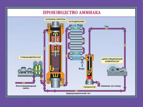 Ионная связь/Производство аммиака.(2)