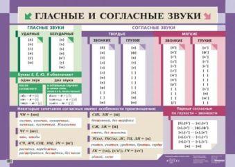 Гласные и согласные звуки.(1) Львова С.И.