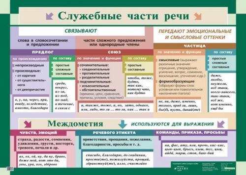 Служебные части речи.(1)