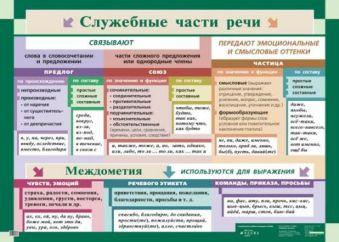 Служебные части речи.(1) Львова С.И.