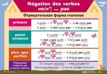 Агеева Е. В. - Фр.яз.Отрицат.форма глаголов/Отрицание возвр.глаголов(2) обложка книги