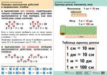 Волкова С.И. - Математика. 2–4 классы. Порядок выполнения действий в выражениях. Скобки/Единицы длины: миллиметр, метр/Приемы умножения 1 и 0 на любое число/Конкретный смысл действия деление обложка книги