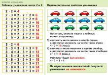 Волкова С.И. - Математика.2кл.Тб.умн.чисел 2 и 3/Периметр многоугольн(2) обложка книги