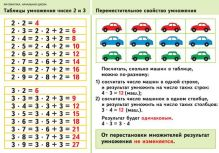 Волкова С.И. - Математика. 2–4 классы. Таблицы умножения чисел 2 и 3/Переместительное свойство умножения/Периметр многоугольника обложка книги