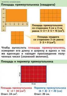 Волкова С.И. - Математика. 2–4 классы. Площадь прямоугольника (квадрата)/Виды треугольников по равенству (неравенству) сторон обложка книги