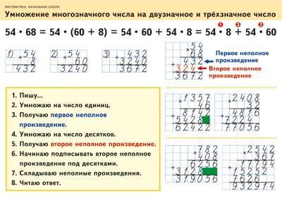 Математика. 2–4 классы. Умножение многозначного числа на двузначное и трехзначное число/Задачи на одновременное движение в противоположных направлениях ( Волкова С.И.  )