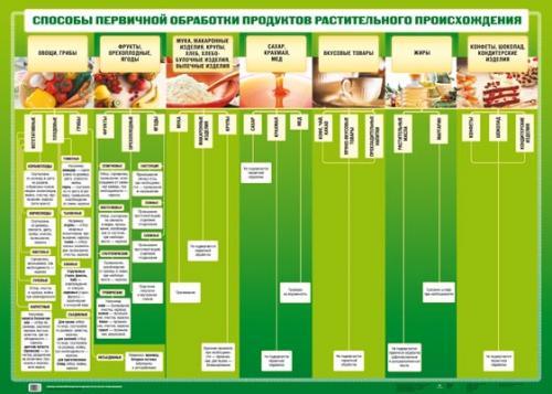 Способы перв.обр.продуктов растит.происх/животн.проис(2)