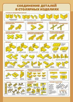 Соединение деталей в столярных изделиях/Строение древесины и виды древ.мат.(2)