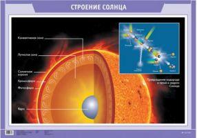 Строение Солнца.(1)