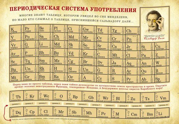 """Карта """"Периодическая система употребления"""""""