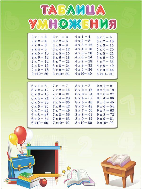 Таблица умножения (школьная доска) (плакат)