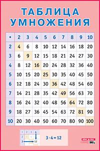 Таблица умножения. Наглядное пособие для начальной школы.( большой формат)