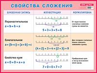 Свойства сложения. Наглядное пособие для начальной школы