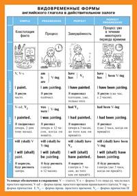 СМ. Видовременные формы английского глагола в действительном залоге. Наглядно-раздаточное пособие