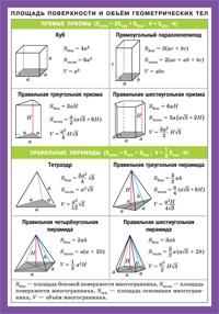 СМ. Площадь поверхности и объем геометрических тел. Наглядно-раздаточное пособие