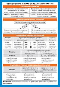 СМ. Русский язык. Образование и правописание причастий.