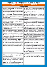 СМ. Русский язык. НЕ с разными частями речи.