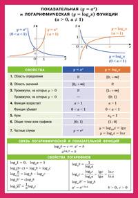 СМ. Показательная и логарифмическая функции. Наглядно-раздаточное пособие