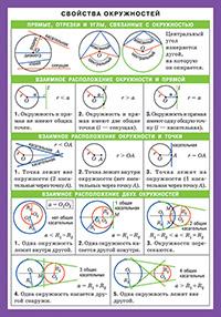 СМ. Математика. Свойства окружностей