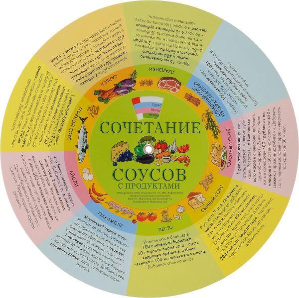 Сочетание соусов с продуктами (шпаргалка на магните)